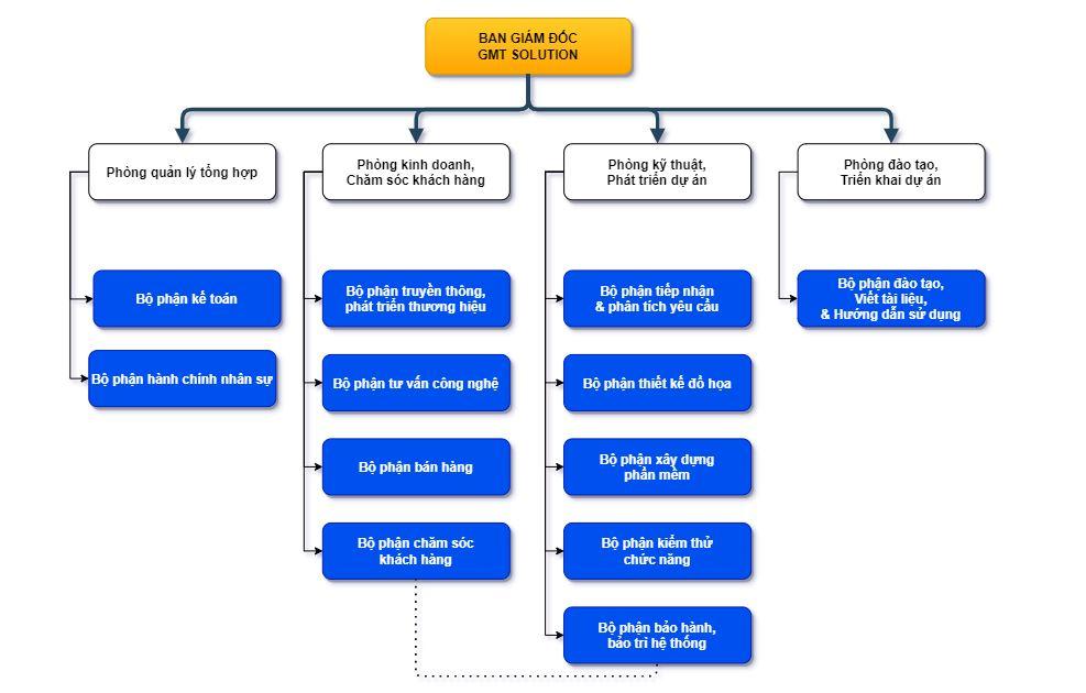 Cơ cấu tổ chức công ty viết phần mềm theo yêu cầu