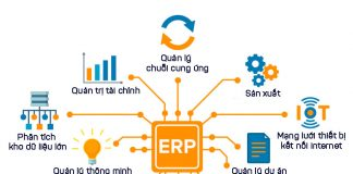 Giải pháp xây dựng phần mềm quản lý doanh nghiệp