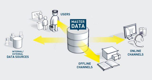 Giải pháp quản lý dữ liệu tập trung cho phần mềm quản lý doanh nghiệp